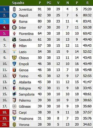 Calcio Campionato Di Serie A 2015 2016 A C Chievo Verona Udinese Calcio Hellas Verona