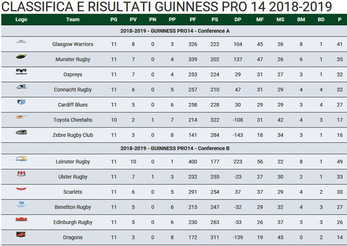rugby treviso GUINNESS PRO 14 CLASSIFICA 2018 2019