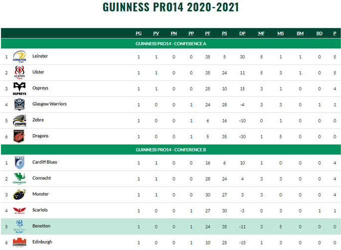 2020 rugby treviso benetton Guinness Pro 14 Championship